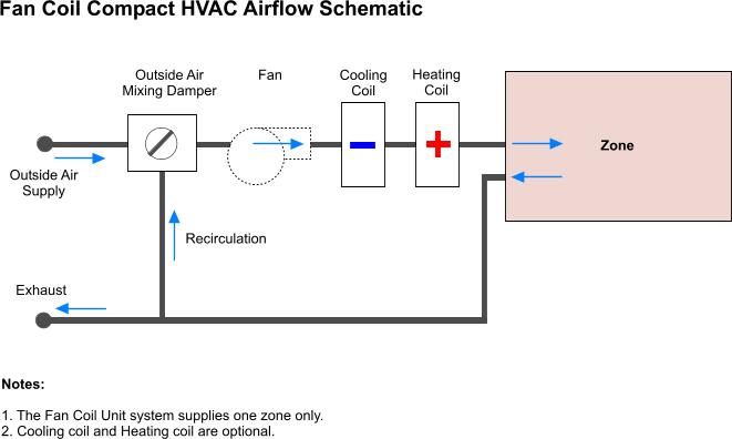 fan coil unit diagram | Diarra