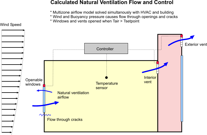 how to turn natural ventilation on design builder